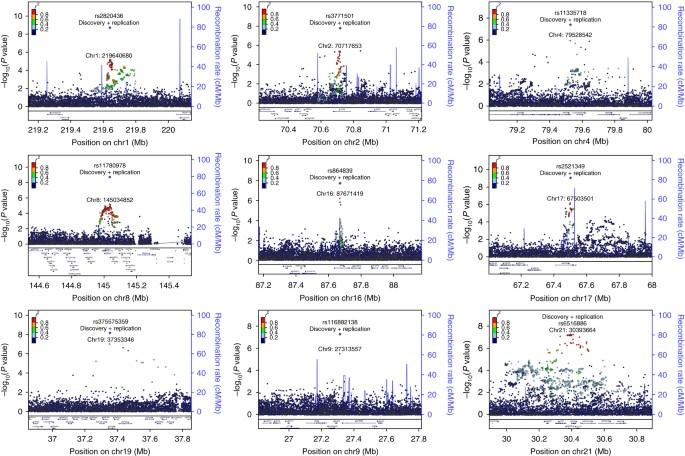 Genome-wide analyses using UK Biobank data provide insights
