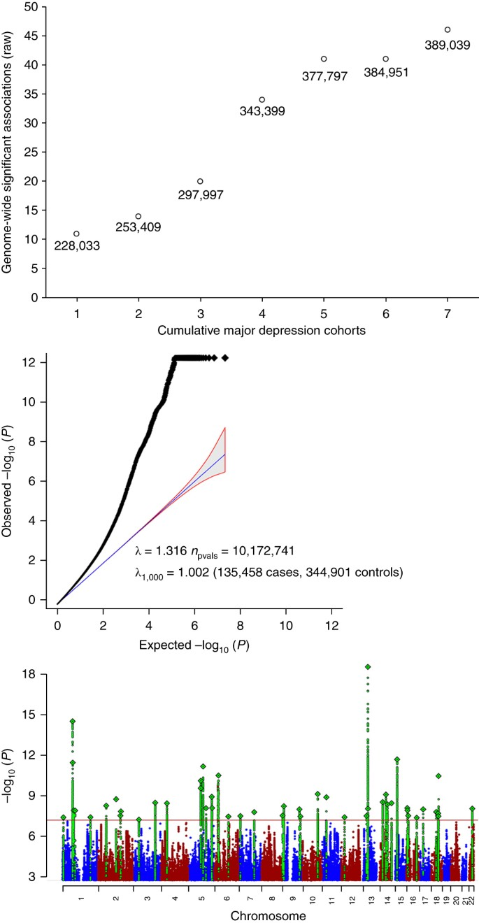 Genome-wide association analyses identify 44 risk variants and