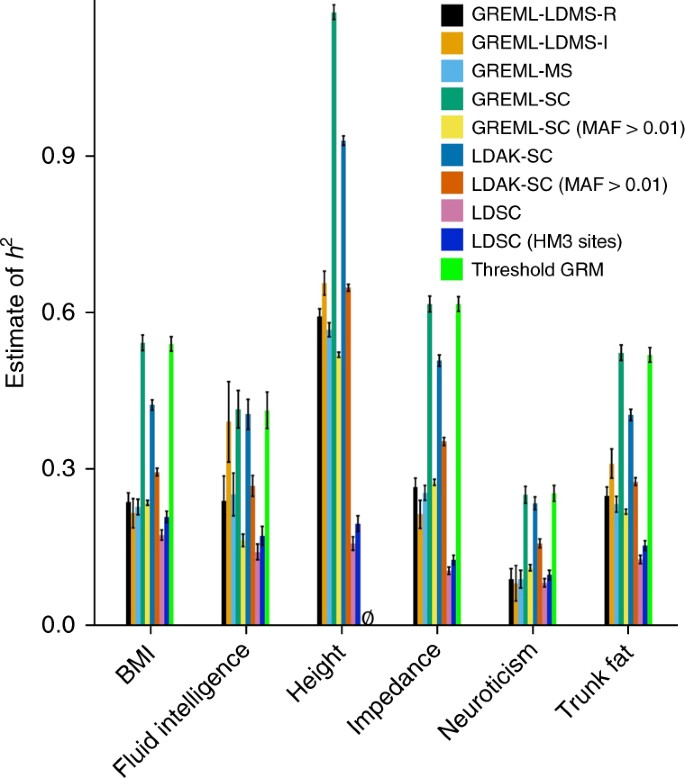 Comparison of methods that use whole genome data to estimate the