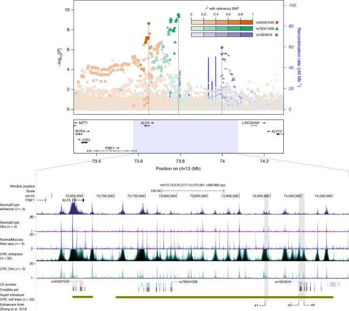 Discovery Of Common And Rare Genetic Risk Variants For Colorectal Cancer Nature Genetics