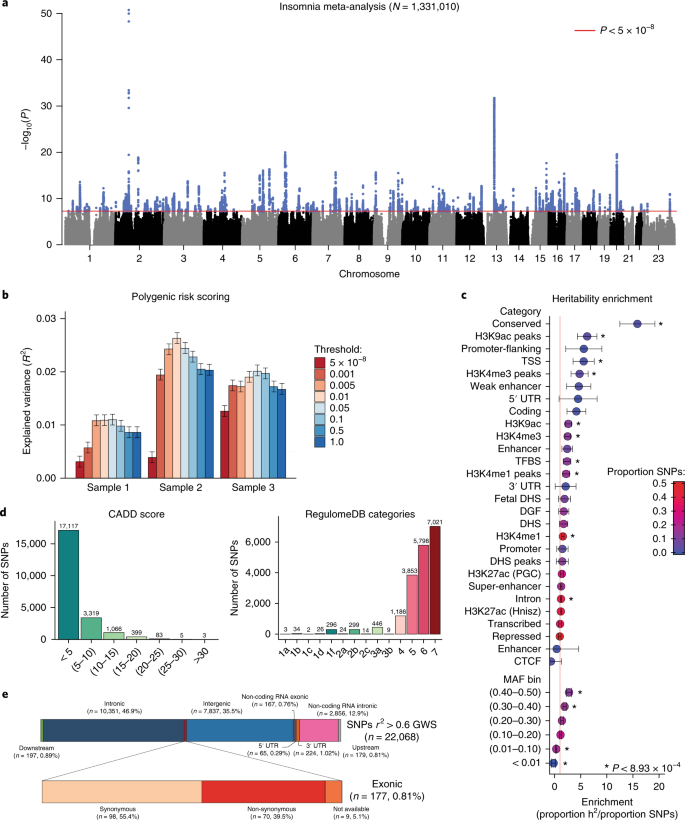 Genome-wide analysis of insomnia in 1,331,010 individuals