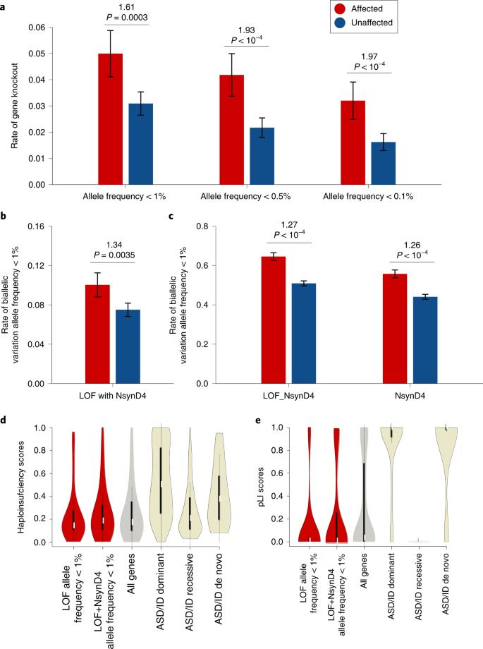 Recessive gene disruptions in autism spectrum disorder | Nature Genetics