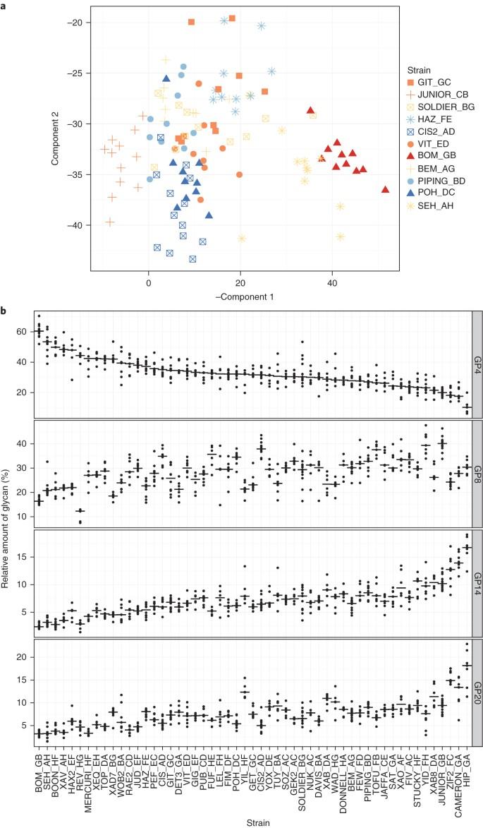 Profiling and genetic control of the murine immunoglobulin G