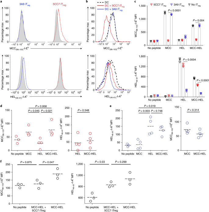 Regulatory T cells mediate specific suppression by depleting
