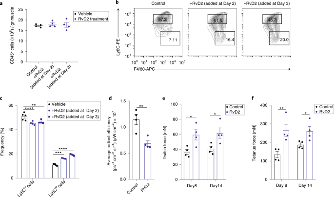 Dynamic changes to lipid mediators support transitions among ... on