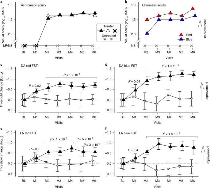 Effect of an intravitreal antisense oligonucleotide on