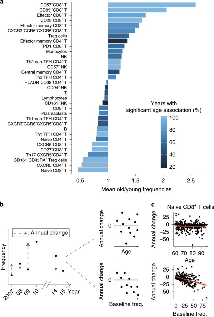 A clinically meaningful metric of immune age derived from high