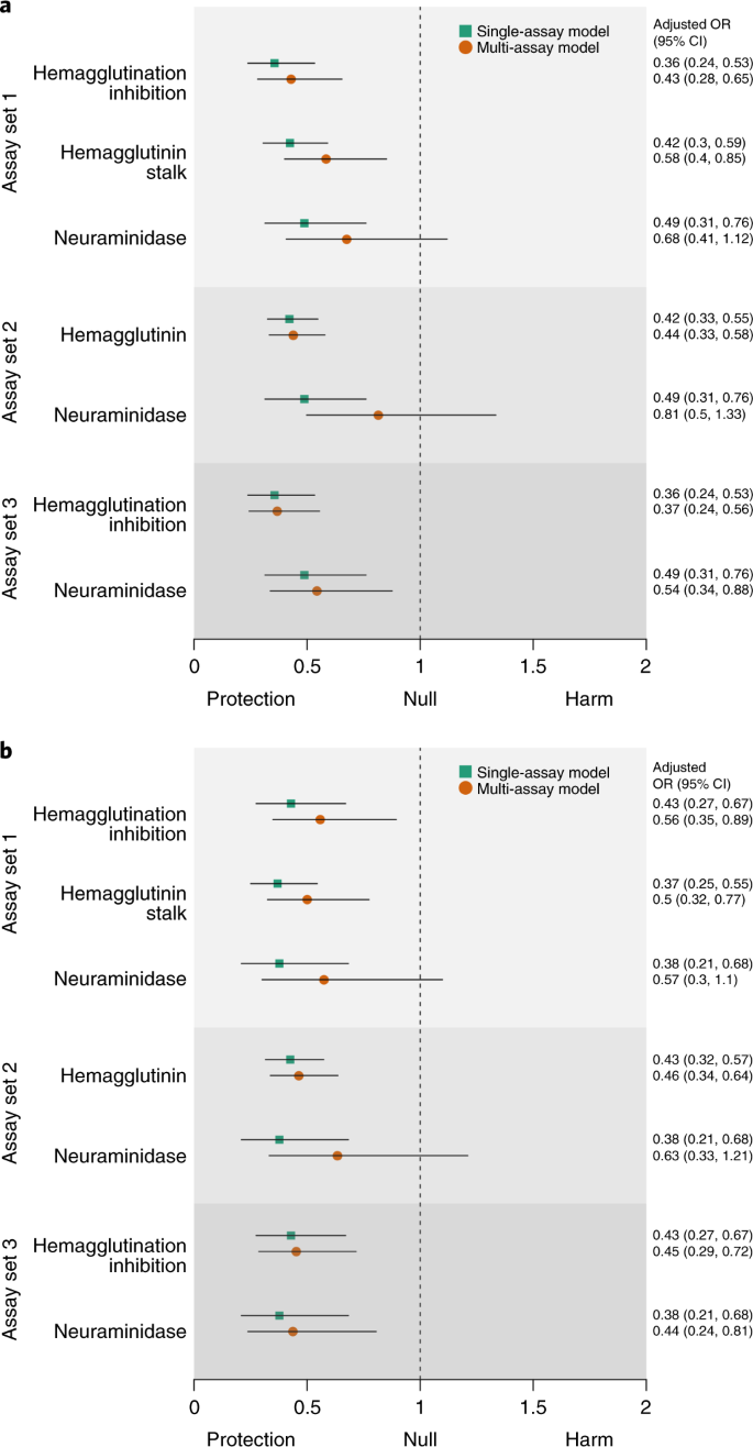 Novel correlates of protection against pandemic H1N1