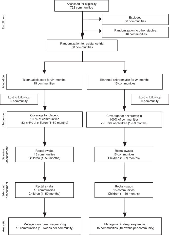 Gut microbiome alteration in MORDOR I: a community-randomized trial