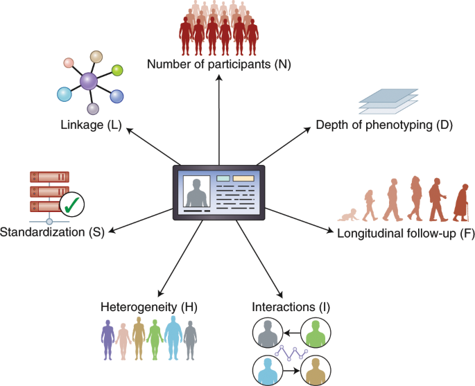 Axes of a revolution: challenges and promises of big data in healthcar