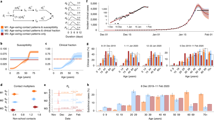 Age Dependent Effects In The Transmission And Control Of Covid 19 Epidemics Nature Medicine