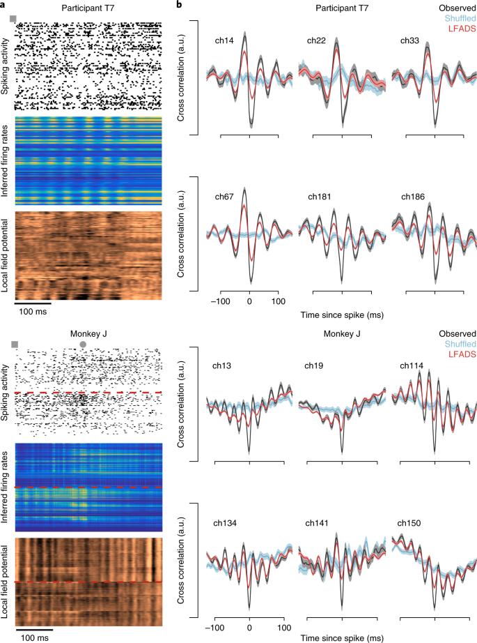 Inferring single-trial neural population dynamics using