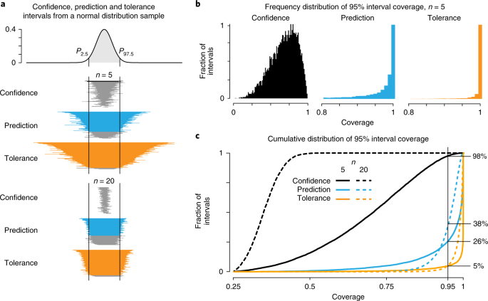 Predicting with confidence and tolerance | Nature Methods