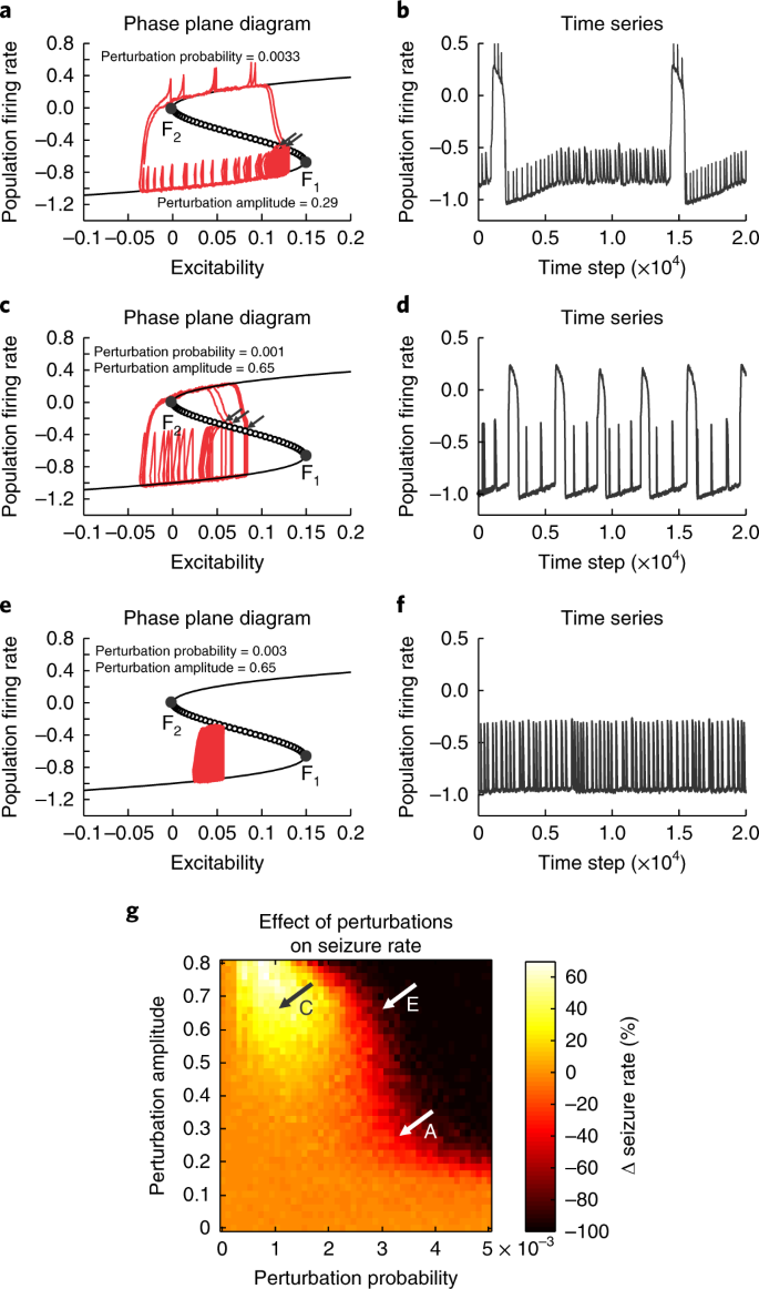 Loss of neuronal network resilience precedes seizures and