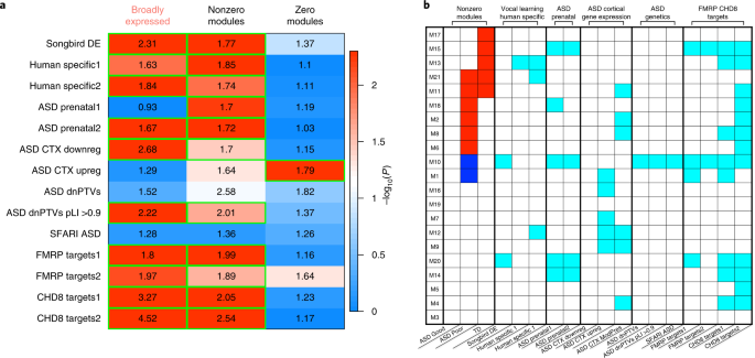 Large-scale associations between the leukocyte transcriptome and
