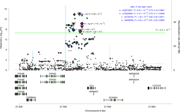 Another Study Implicates Maternal >> Genome Wide Association Study Implicates Chrna2 In Cannabis