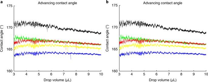 Surface-wetting characterization using contact-angle