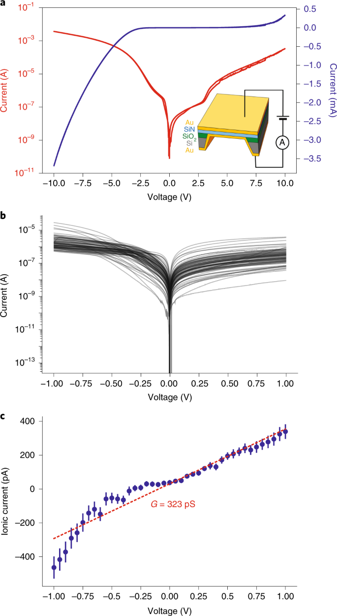e3fe2158ec5 a, I–V curve of MIM junctions from the test wafer plotted on a logarithmic  scale to emphasize the rapid current changes around 0 V. The right axis  (blue) ...