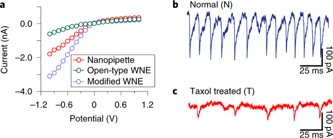 Wireless nanopore electrodes for analysis of single entities