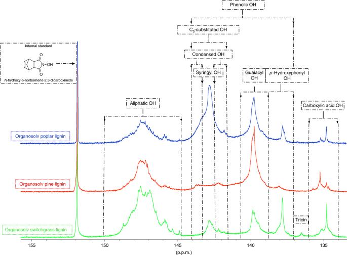 Determination Of Hydroxyl Groups In Biorefinery Resources Via