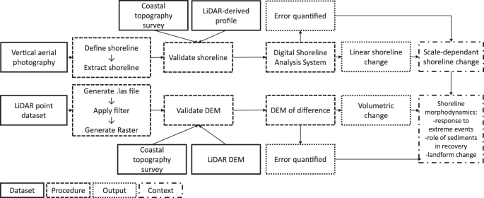 Harmonising topographic & remotely sensed datasets, a reference