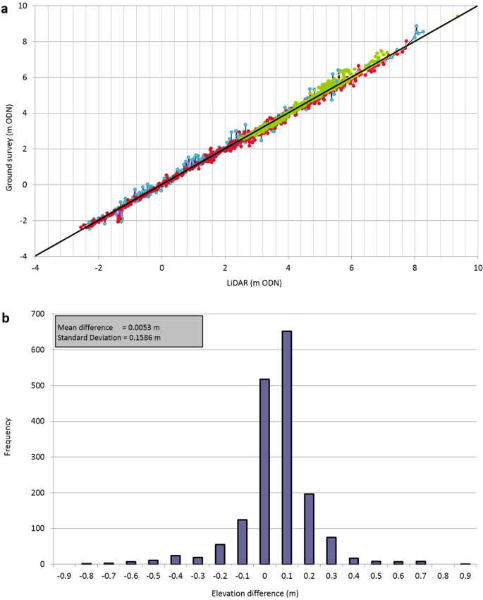 Harmonising topographic & remotely sensed datasets, a
