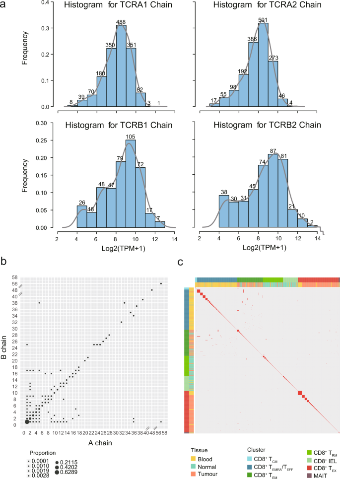 Deep single-cell RNA sequencing data of individual T cells