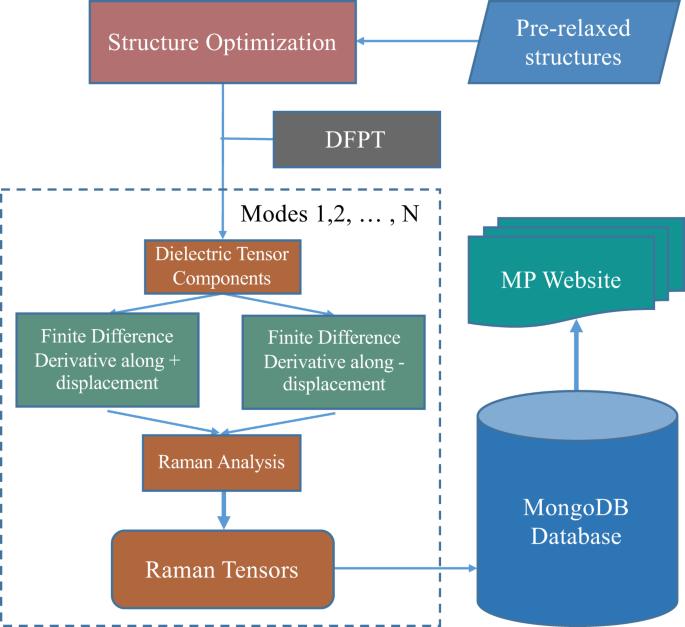 High-throughput computation and evaluation of raman spectra