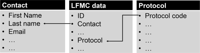 Globe-LFMC, a global plant water status database for
