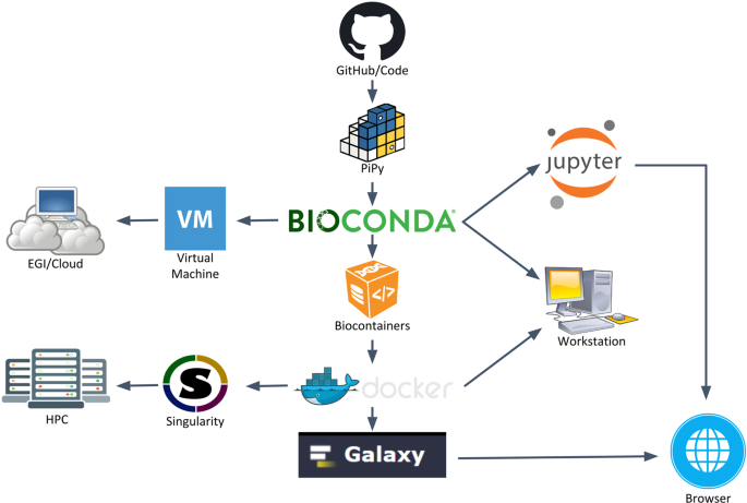BioExcel Building Blocks, a software library for