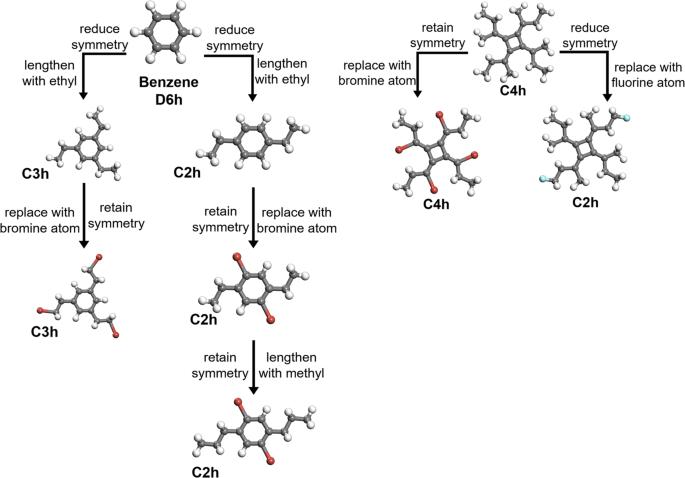 QM-sym, a symmetrized quantum chemistry database of 135 kilo molecules