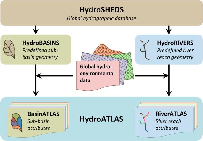 Global hydro-environmental sub-basin and river reach characteristics a