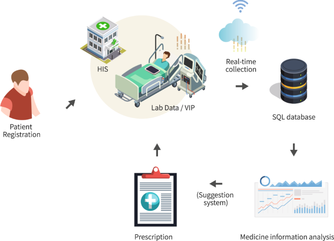 Dataset supporting blood pressure prediction for the management of chr