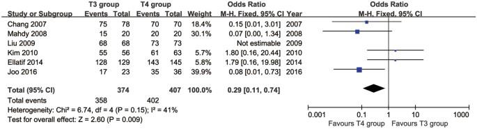 t3 vs t4 svorio metimui