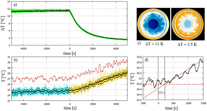 Temperature fluctuations in a changing climate: an ensemble
