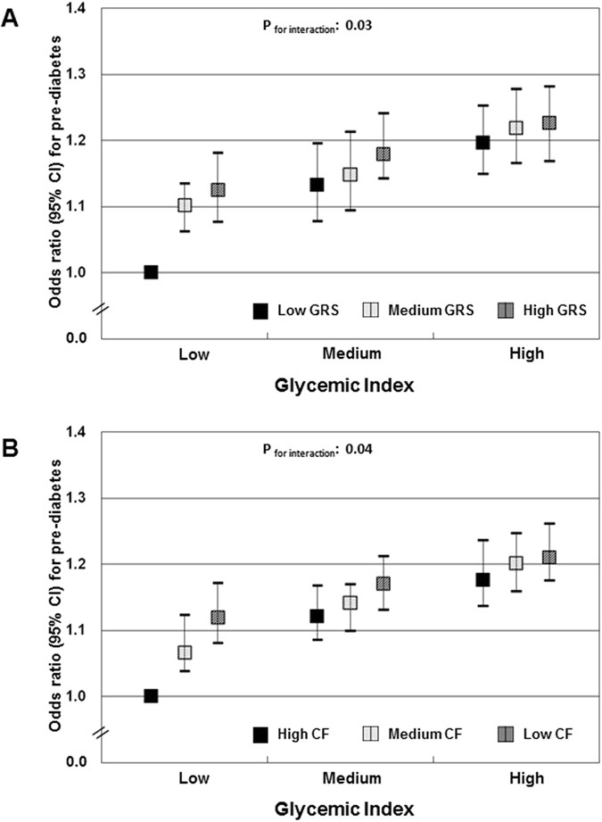 Relevance of the dietary glycemic index, glycemic load and