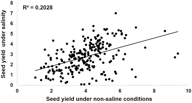 Exploring genetic variation for salinity tolerance in