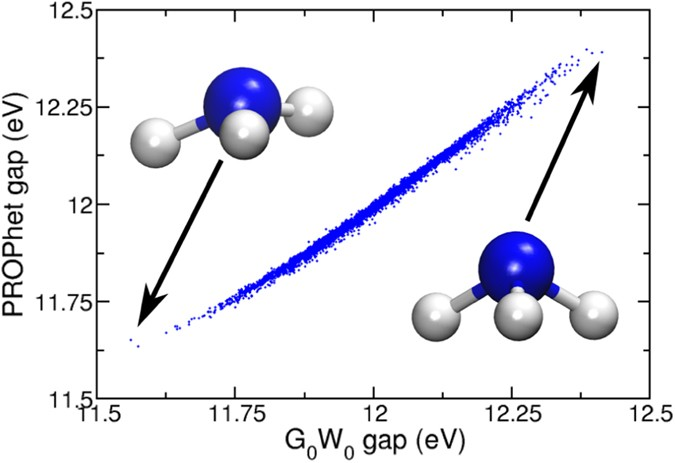 Discovering charge density functionals and structure