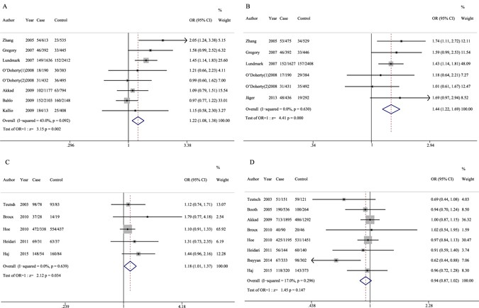 Variants in the IL7RA gene confer susceptibility to multiple
