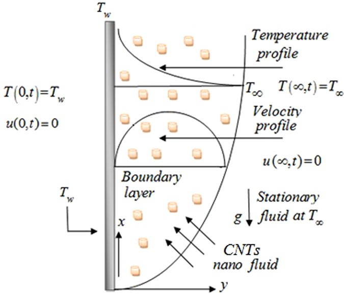 Heat transfer enhancement in free convection flow of CNTs