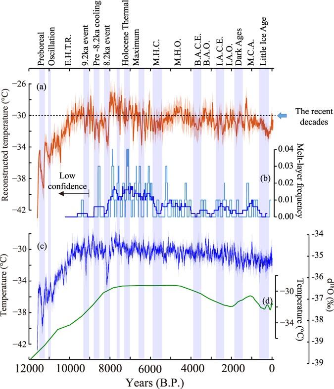 Volcanic influence on centennial to millennial Holocene