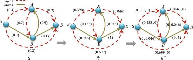 Shortest Paths in Multiplex Networks | Scientific Reports