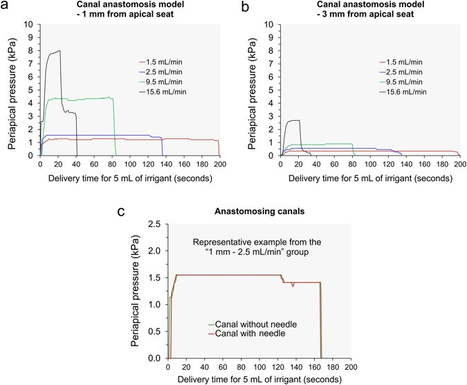 Effect of Canal Anastomosis on Periapical Fluid Pressure Build-up