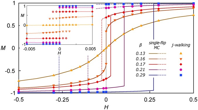 A single-walker approach for studying quasi-nonergodic systems