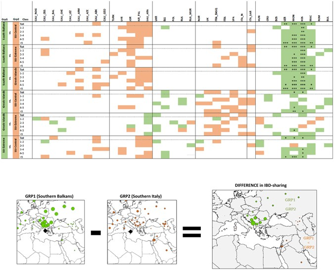 Ancient and recent admixture layers in Sicily and Southern