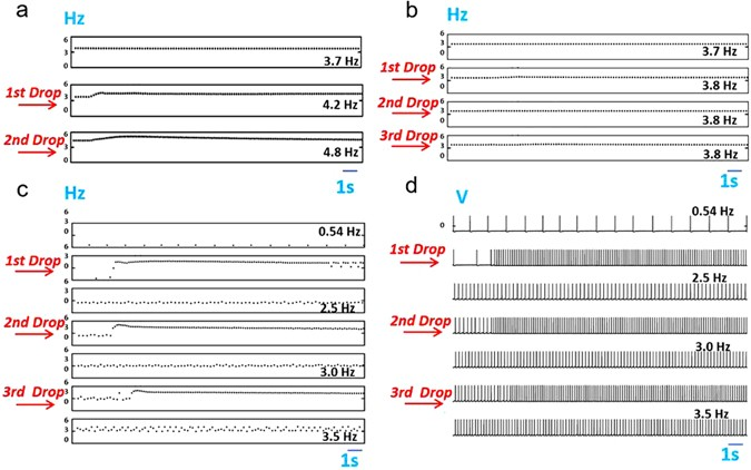 Development of Frequency Based Taste Receptors Using Bioinspired