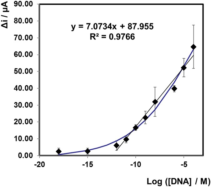 "TORNADO"" – Theranostic One-Step RNA Detector"