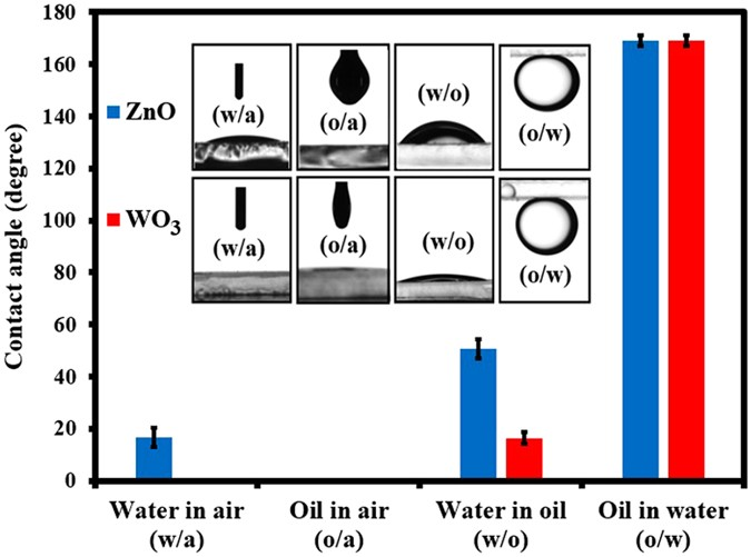 Fabrication and Wettability Study of WO 3 Coated