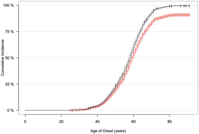 Age-related penetrance of the C9orf72 repeat expansion | Scientific