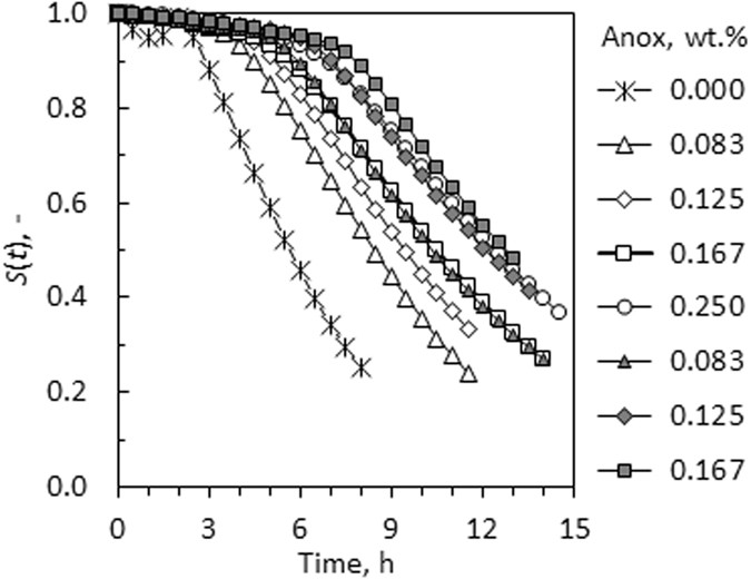 Kinetic interpretation of log-logistic dose-time response curves